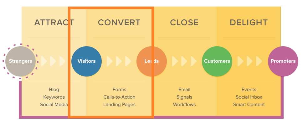 convert that traffic into leads