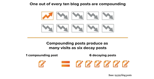 Why Blog? The Benefits of Blogging for Business and Marketing