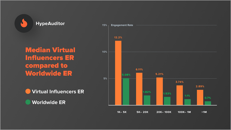 Virtual influencer's popularity increases