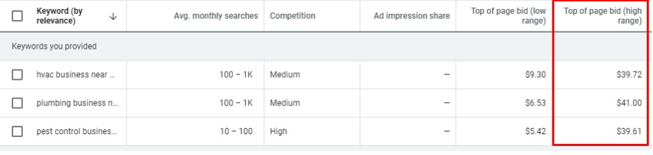How-Much-To-Spend-on-Google-AdWords-2